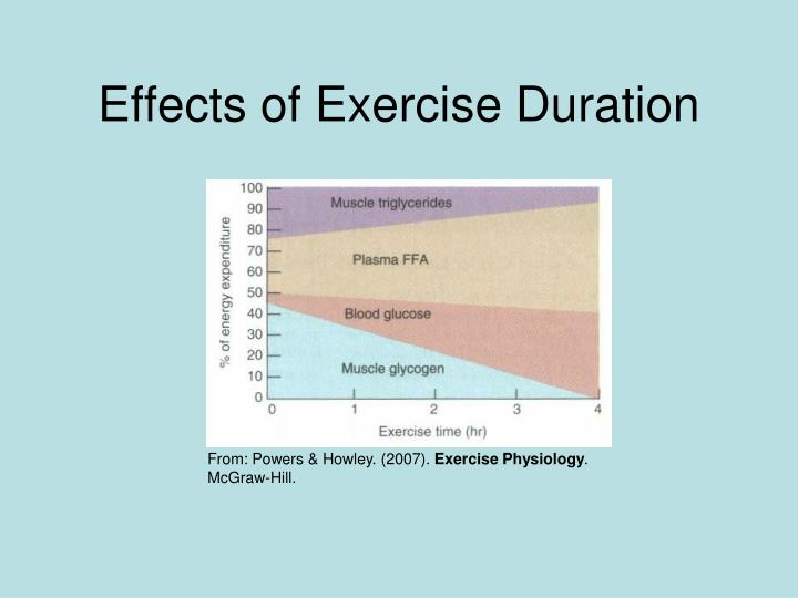 Effects of Exercise Duration