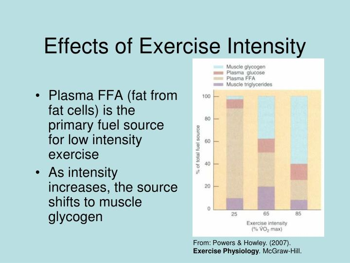 Effects of Exercise Intensity