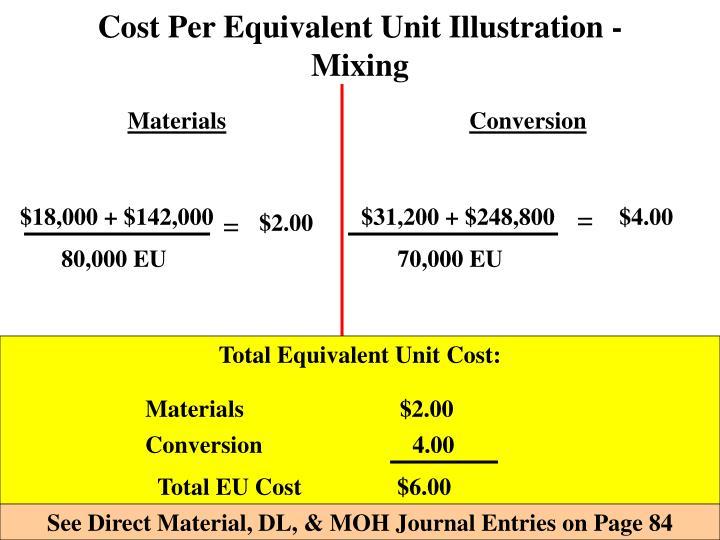 Cost Per Equivalent Unit Illustration - Mixing
