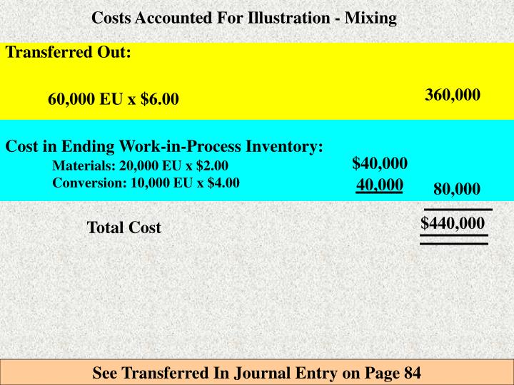 Costs Accounted For Illustration - Mixing