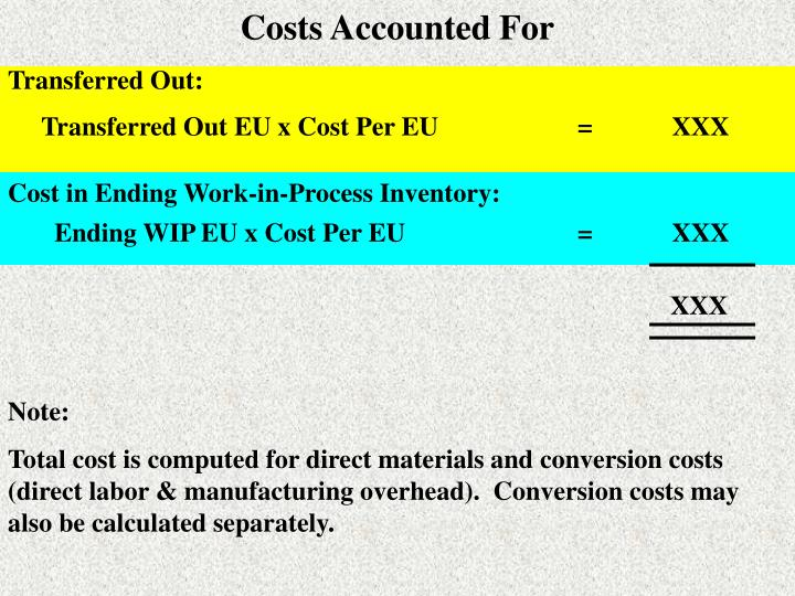 Costs Accounted For