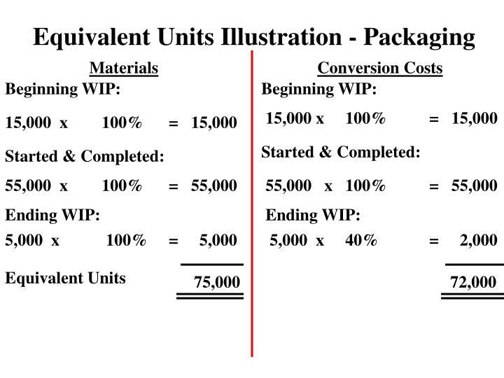 Equivalent Units Illustration - Packaging