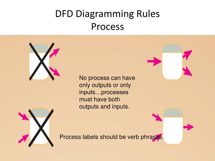 DFD Diagramming Rules