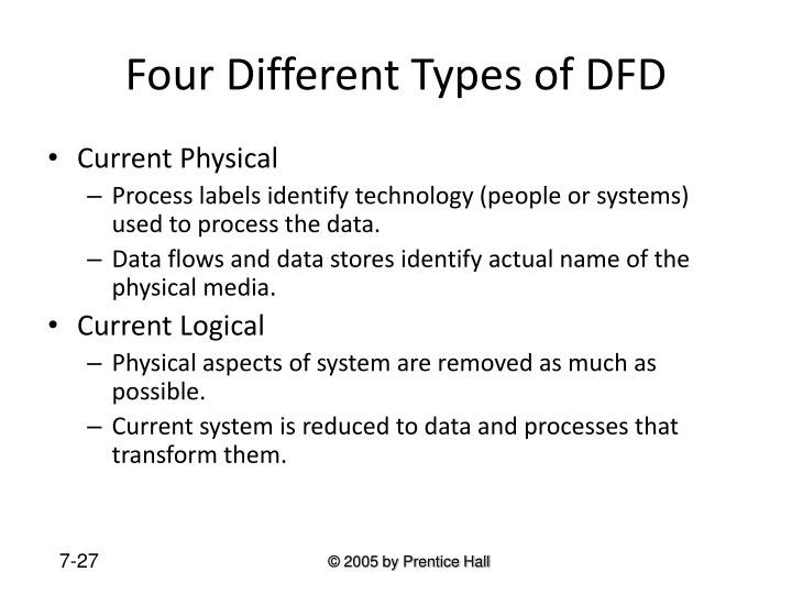 Four Different Types of DFD
