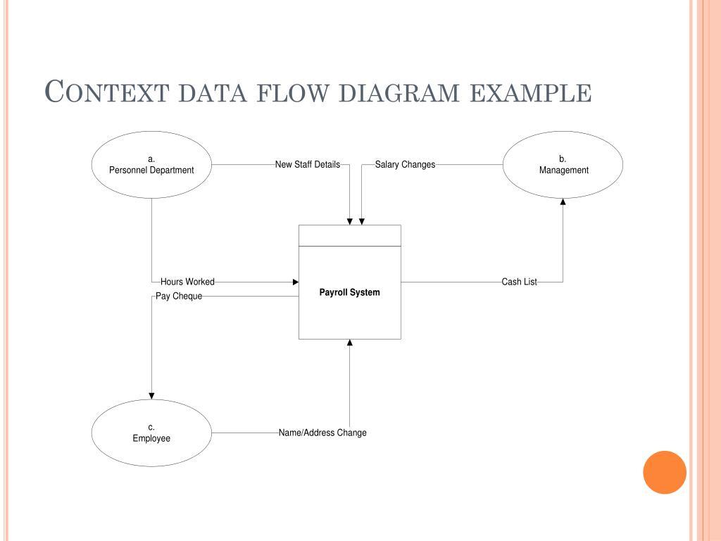 Ppt - Data Flow Diagram Powerpoint Presentation  Free Download