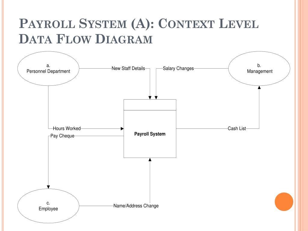 Ppt Data Flow Diagram Powerpoint Presentation Free Download Id 6732236