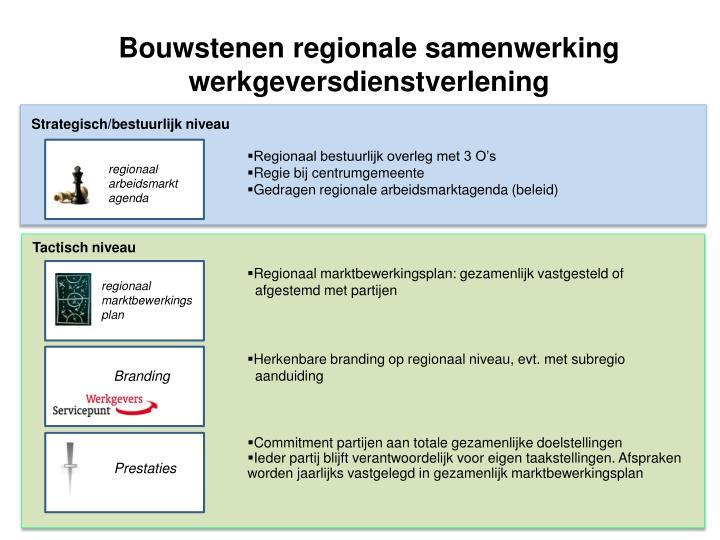 Bouwstenen regionale samenwerking werkgeversdienstverlening