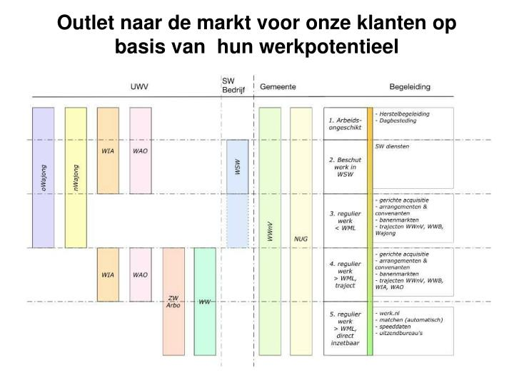 Outlet naar de markt voor onze klanten op basis van  hun werkpotentieel