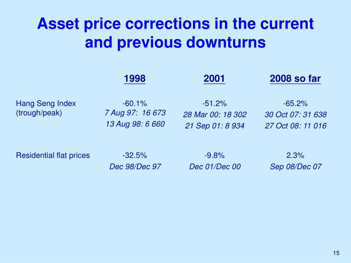 Asset price corrections in the current and previous downturns