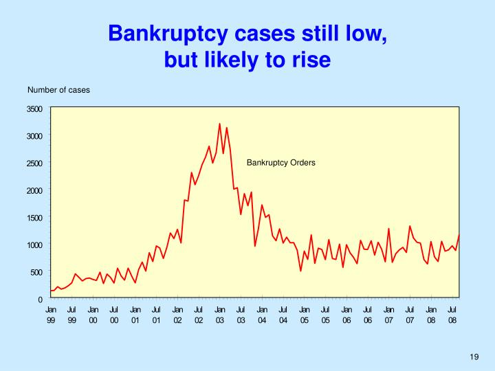 Bankruptcy cases still low,