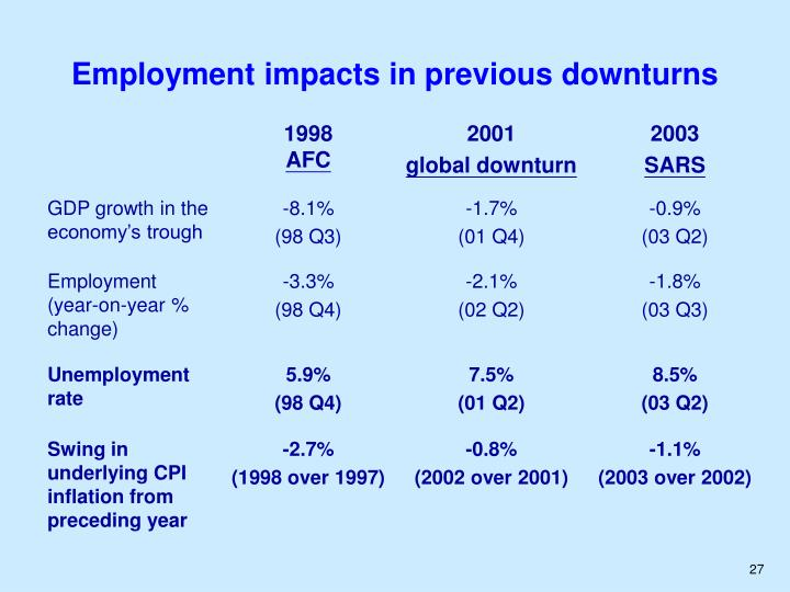 Employment impacts in previous downturns
