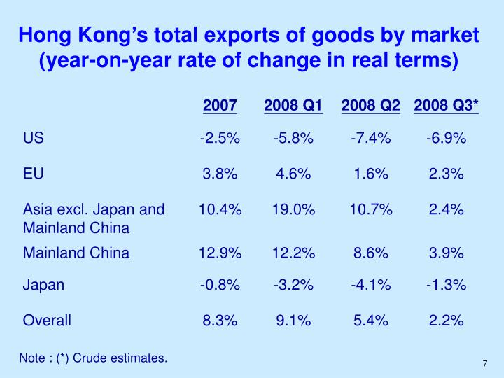 Hong Kong's total exports of goods by market
