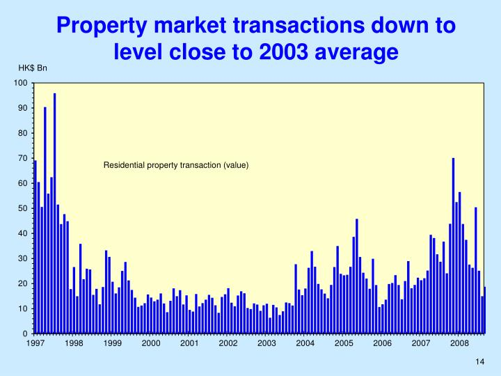 Property market transactions down to level close to 2003 average