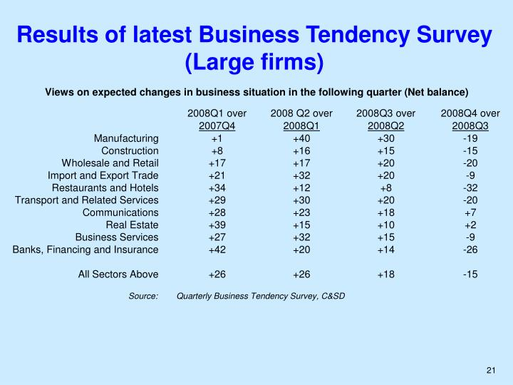 Results of latest Business Tendency Survey