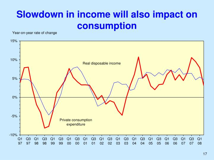 Slowdown in income will also impact on consumption