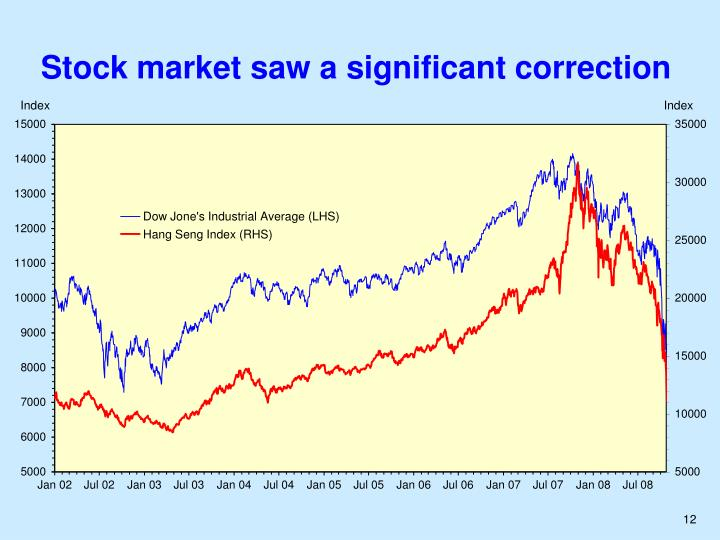Stock market saw a significant correction