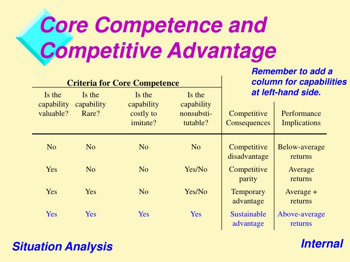 harley davidson core competencies
