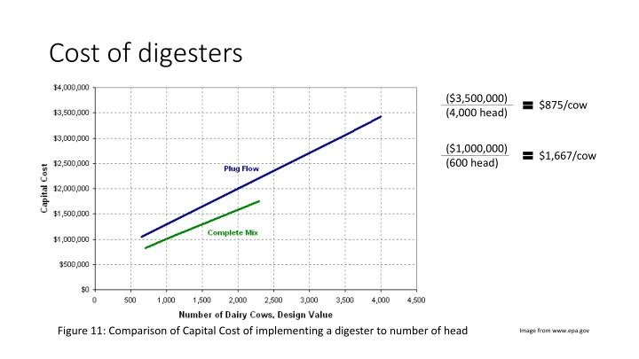 Cost of digesters