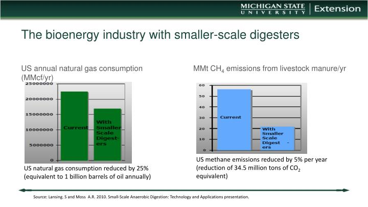 The bioenergy industry with smaller-scale