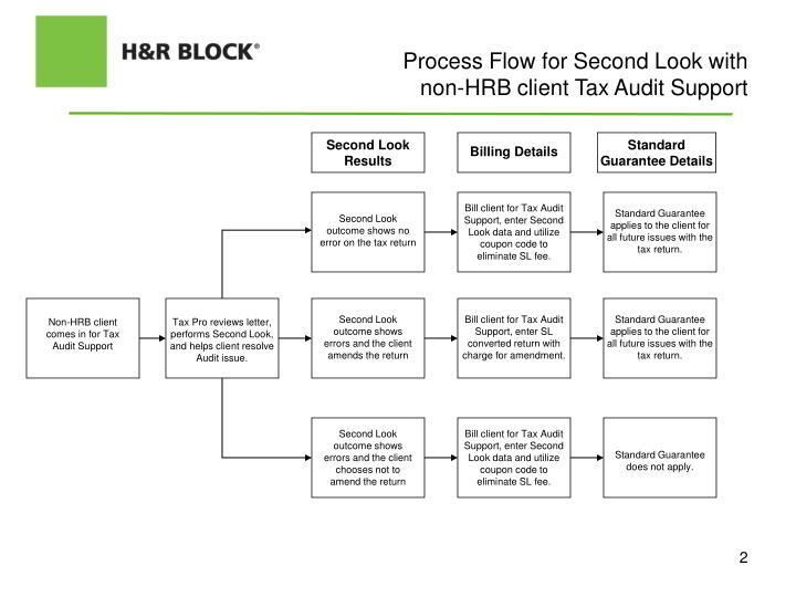 Process flow for second look with non hrb client tax audit support