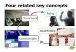 four related key concepts