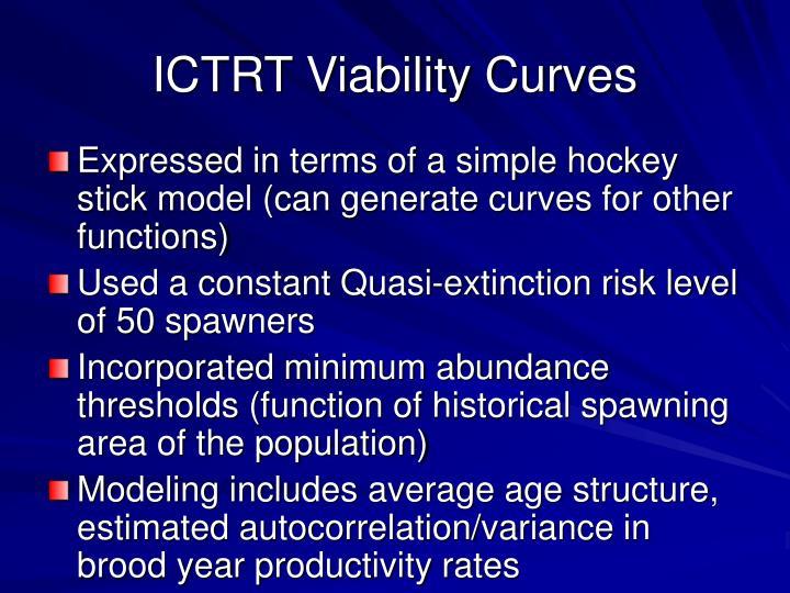 ICTRT Viability Curves