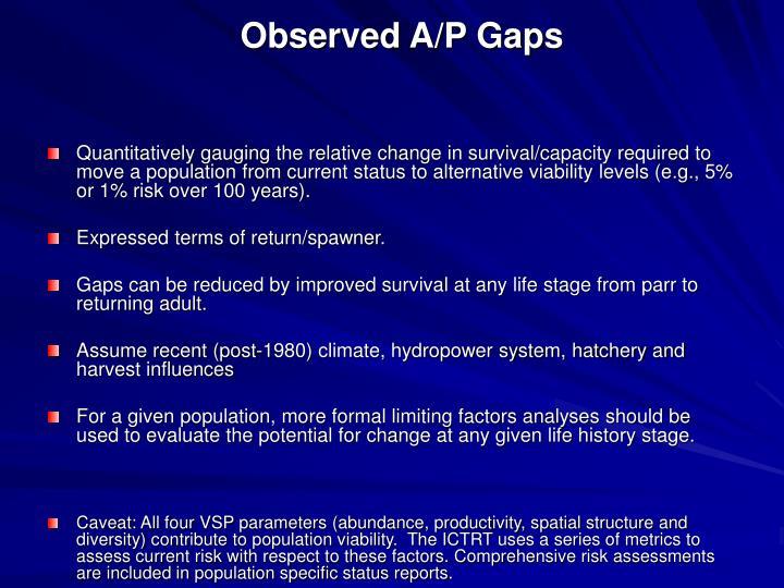 Observed A/P Gaps