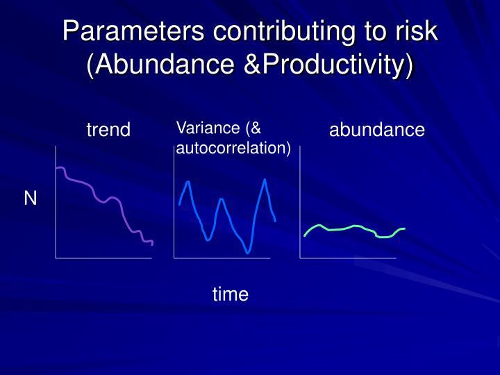 Parameters contributing to risk (Abundance &Productivity)