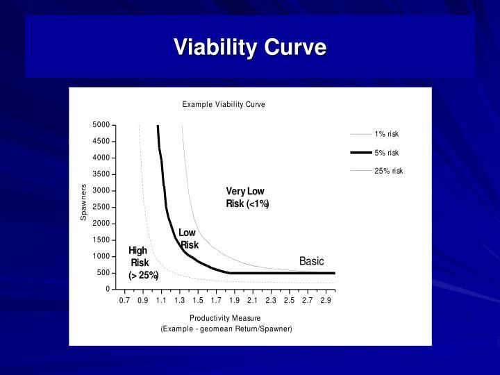 Viability Curve
