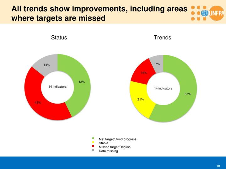 All trends show improvements, including areas where targets are missed