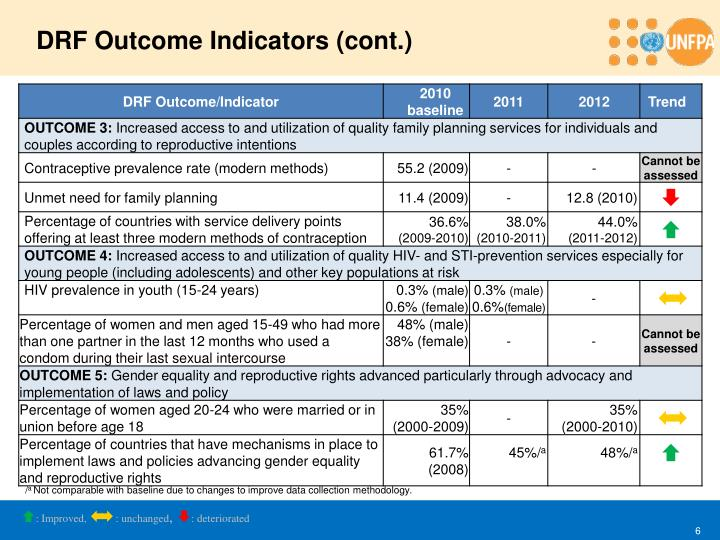 DRF Outcome Indicators (cont.)