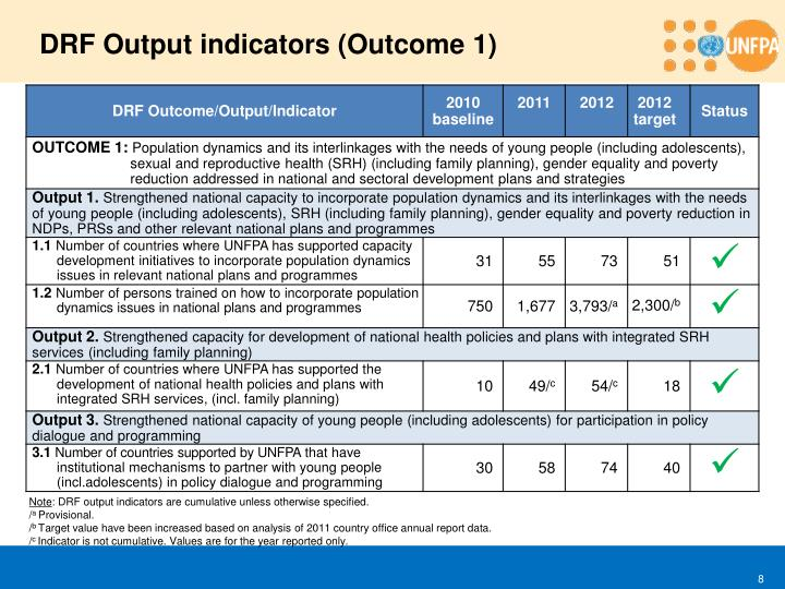 DRF Output indicators (Outcome 1)
