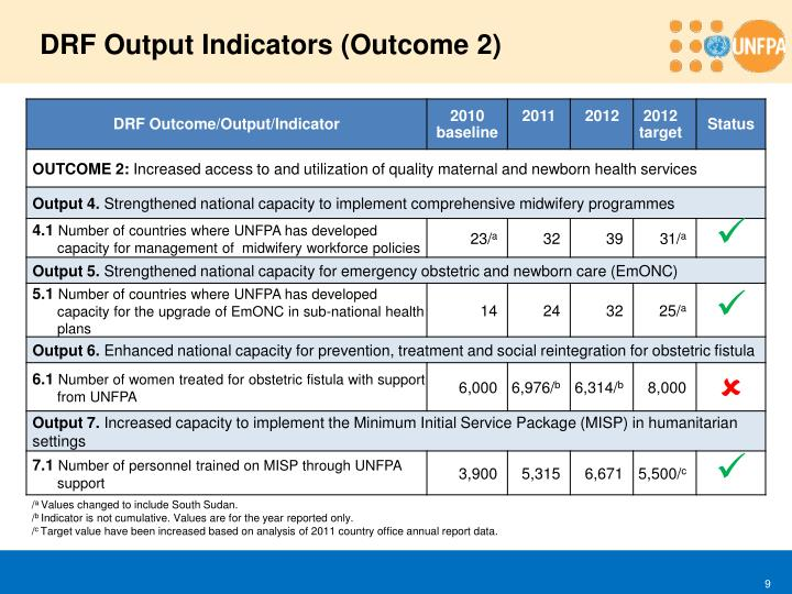 DRF Output Indicators (Outcome 2)