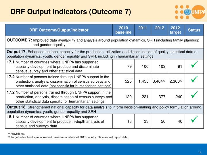 DRF Output Indicators (Outcome
