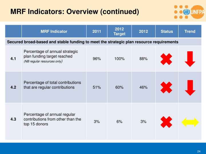 MRF Indicators: Overview (continued)