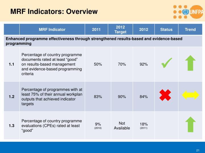 MRF Indicators: Overview