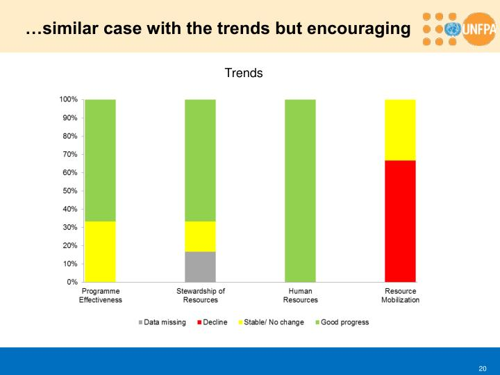 …similar case with the trends but encouraging