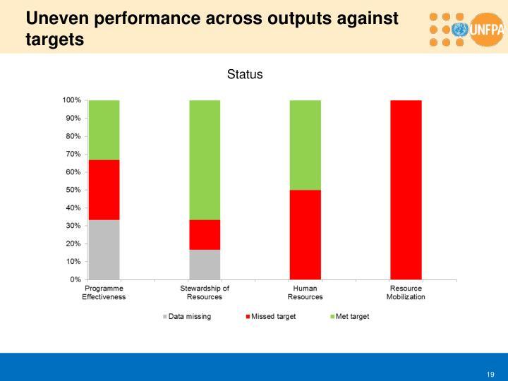 Uneven performance across outputs against