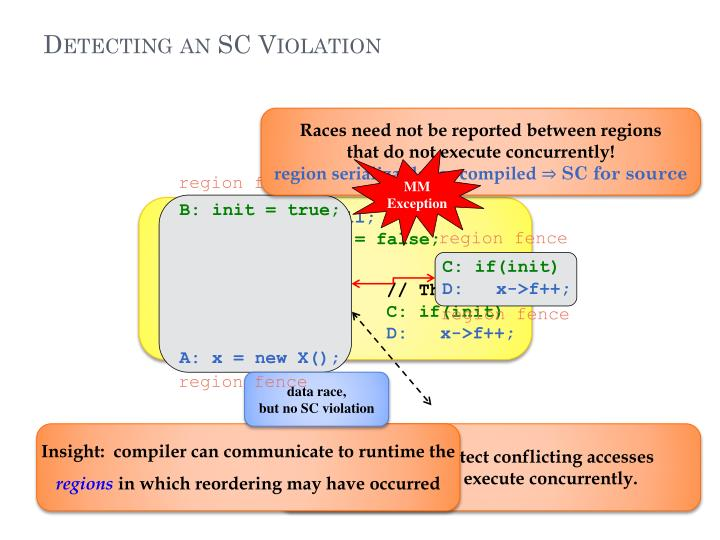 Detecting an SC Violation