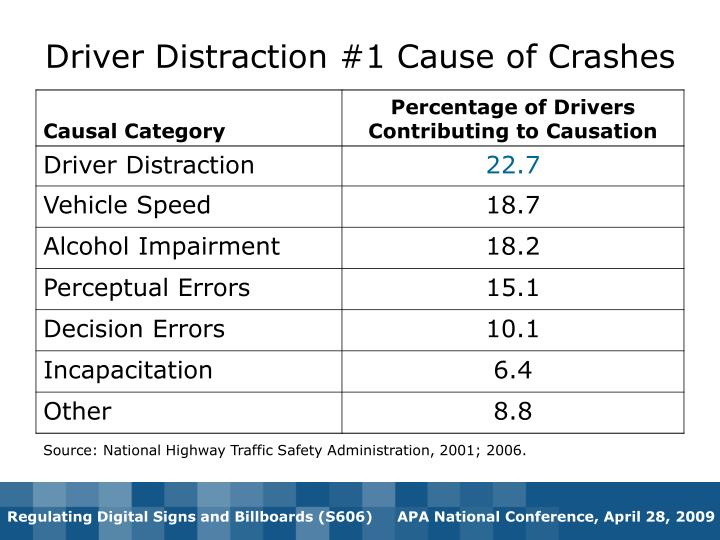 Driver Distraction #1 Cause of Crashes