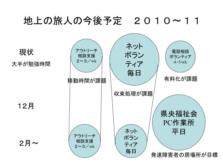 地上の旅人の今後予定 2010