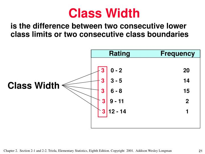 is the difference between two consecutive lower class limits or two consecutive class boundaries