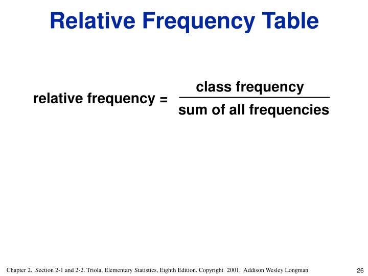 class frequency