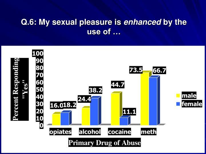 Q.6: My sexual pleasure is