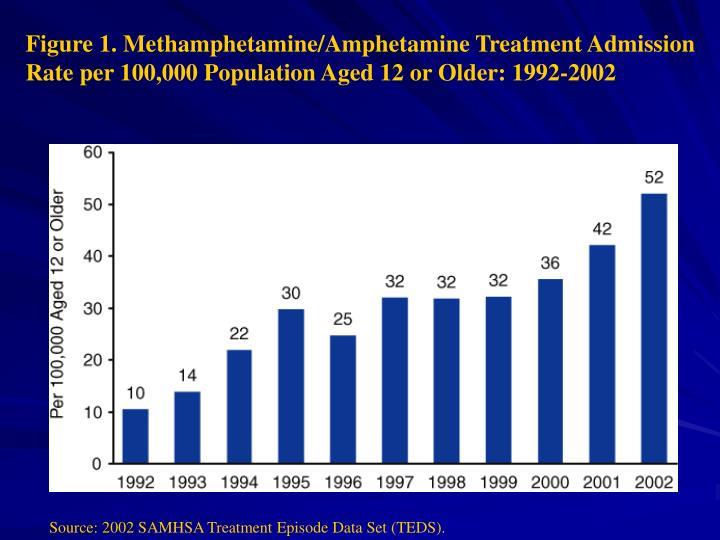 Figure 1. Methamphetamine/Amphetamine Treatment Admission Rate per 100,000 Population Aged 12 or Older: 1992-2002
