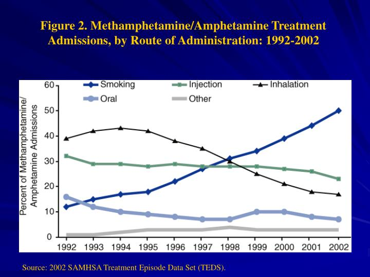 Figure 2. Methamphetamine/Amphetamine Treatment Admissions, by Route of Administration: 1992-2002