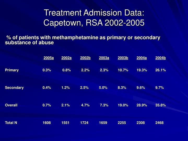 Treatment Admission Data: