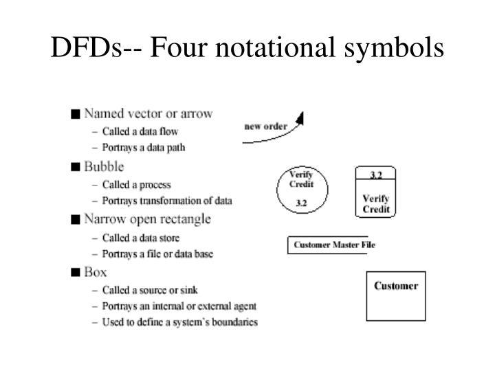 DFDs-- Four notational symbols