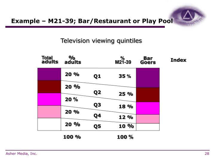 Example – M21-39; Bar/Restaurant or Play Pool