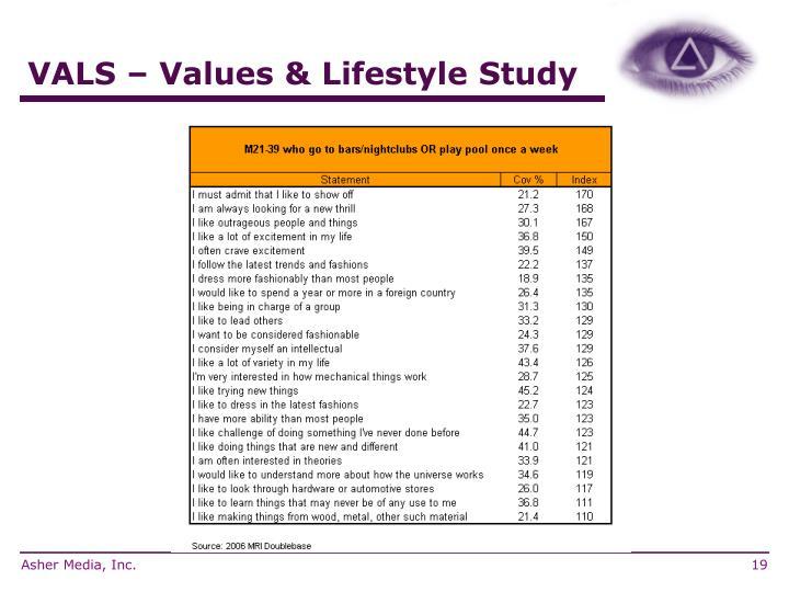 VALS – Values & Lifestyle Study